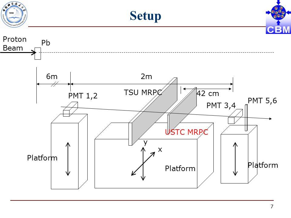 7 6m Setup Proton Beam Pb 2m 42 cm PMT 1,2 PMT 3,4 PMT 5,6 TSU MRPC USTC MRPC Platform x y