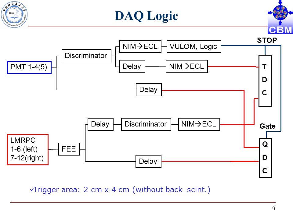 9 DAQ Logic TDCTDC QDCQDC PMT 1-4(5) Discriminator NIM  ECLVULOM, Logic Delay NIM  ECL LMRPC 1-6 (left) 7-12(right) FEE DelayDiscriminatorNIM  ECL Delay Gate Trigger area: 2 cm x 4 cm (without back_scint.) STOP