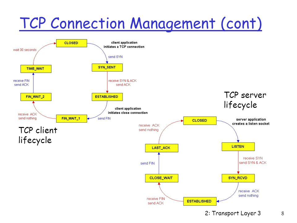 2: Transport Layer 38 TCP Connection Management (cont) TCP client lifecycle TCP server lifecycle