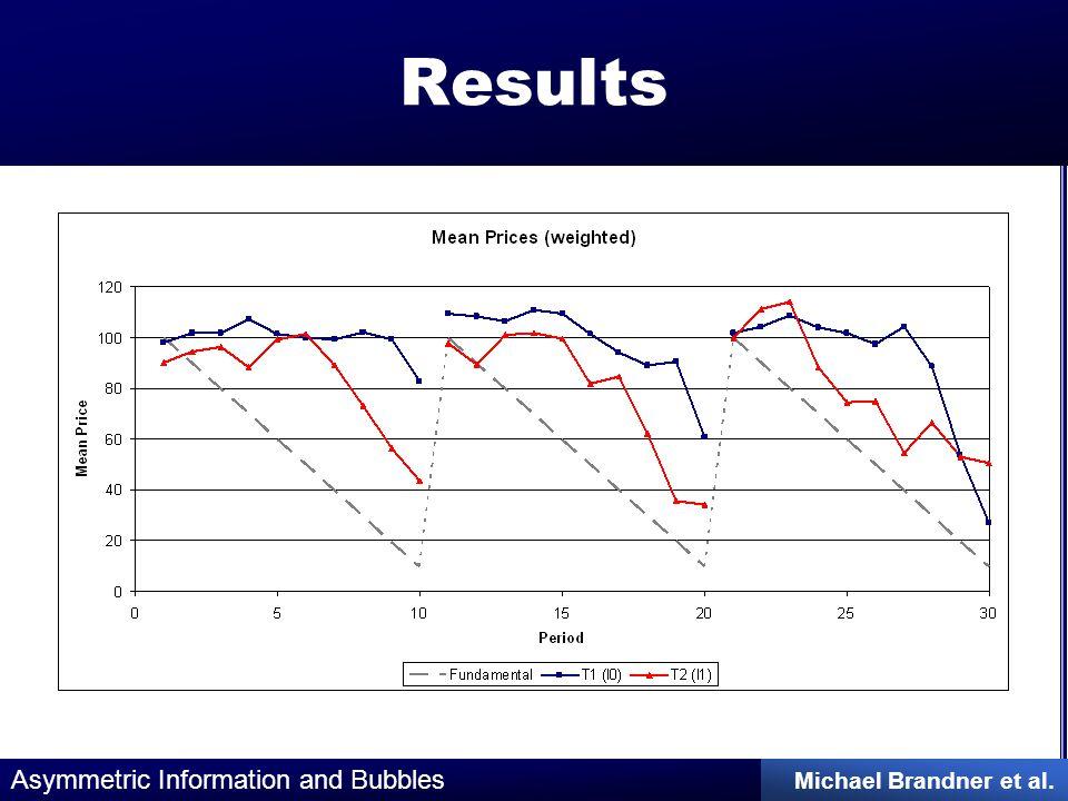 Asymmetric Information and Bubbles Michael Brandner et al. Results