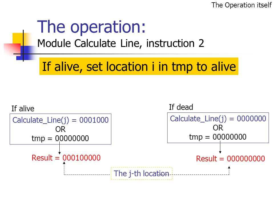 The operation: Module Calculate Line, instruction 2 If alive If dead Calculate_Line(j) = 0000000 OR tmp = 00000000 Result = 000000000 Calculate_Line(j) = 0001000 OR tmp = 00000000 Result = 000100000 The j-th location If alive, set location i in tmp to alive The Operation itself