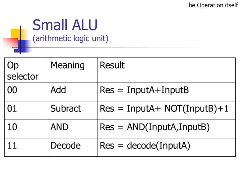 Small ALU (arithmetic logic unit) Op selector MeaningResult 00AddRes = InputA+InputB 01SubractRes = InputA+ NOT(InputB)+1 10ANDRes = AND(InputA,InputB) 11DecodeRes = decode(InputA) The Operation itself