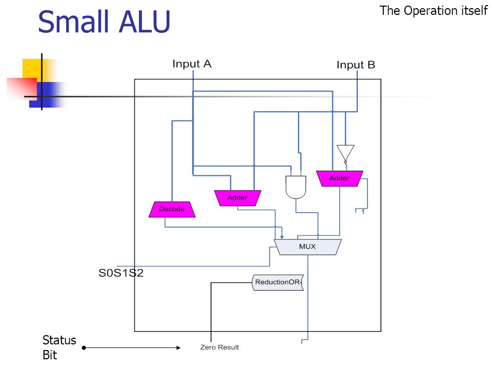 Small ALU Status Bit The Operation itself