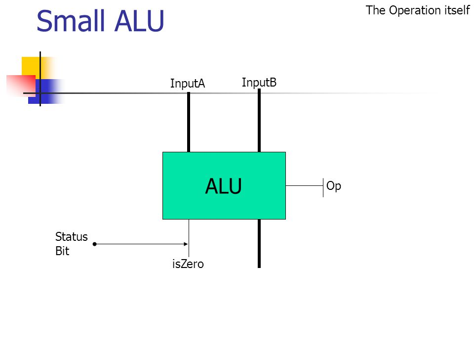 Small ALU Status Bit The Operation itself ALU isZero Op InputB InputA