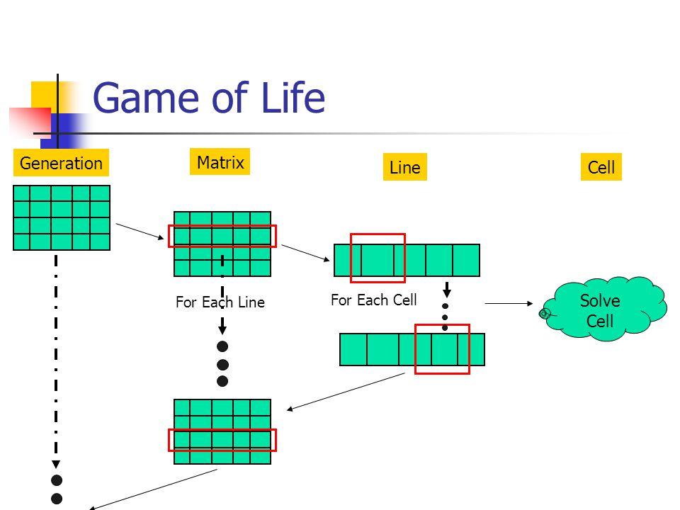 Modularity Generation Module Matrix Module Line Module Cell Module