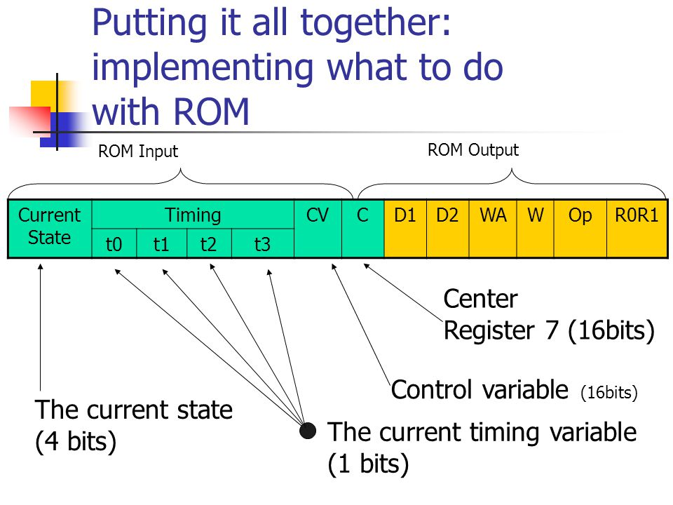 Putting it all together: implementing what to do with ROM Current State TimingCVCD1D2WAWOpR0R1 t0t1t2t3 ROM Input ROM Output The current state (4 bits) The current timing variable (1 bits) Control variable (16bits) Center Register 7 (16bits)