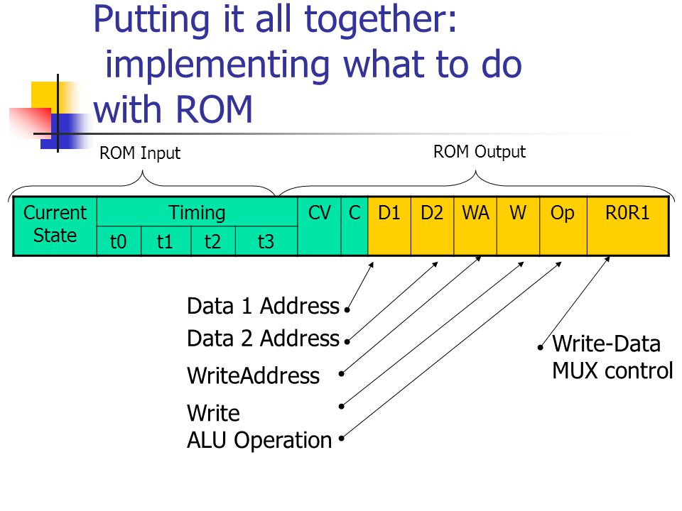 Putting it all together: implementing what to do with ROM Data 1 Address ROM Input ROM Output Data 2 Address Write-Data MUX control WriteAddress Write ALU Operation Current State TimingCVCD1D2WAWOpR0R1 t0t1t2t3