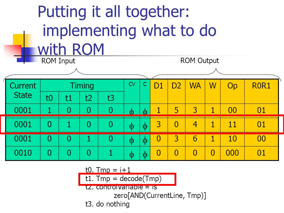 Putting it all together: implementing what to do with ROM ROM Input ROM Output Current State Timing CVC D1D2WAWOpR0R1 t0t1t2t3 00011000  15310001 00010100  30411101 00010010  03611000 00100001  000000001 t0.
