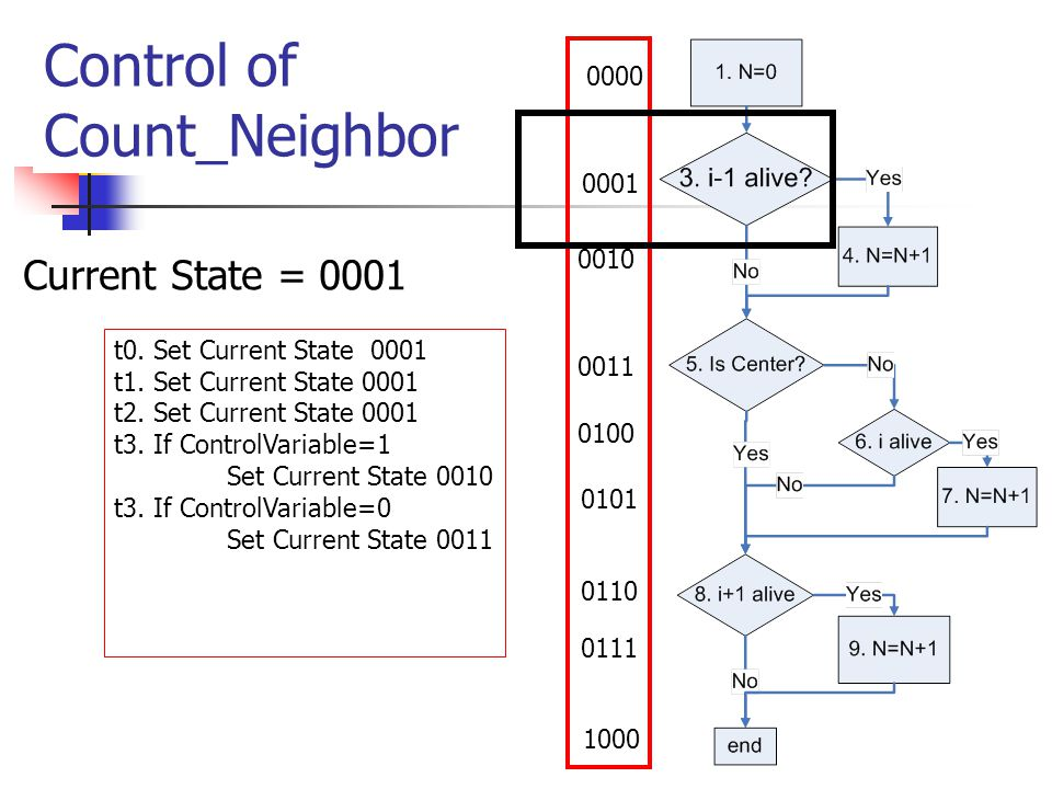Control of Count_Neighbor 0000 0001 0010 0011 0100 0101 0110 0111 1000 t0.