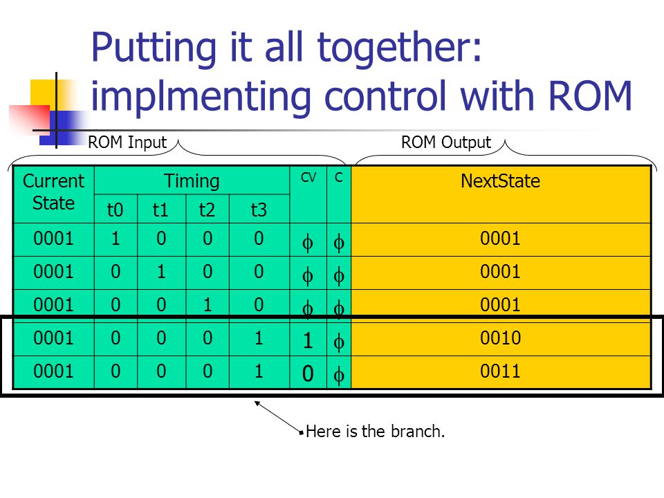 Putting it all together: implmenting control with ROM ROM InputROM Output Current State Timing CVC NextState t0t1t2t3 00011000  0100  0010  0001 1  0010 00010001 0  0011 Here is the branch.
