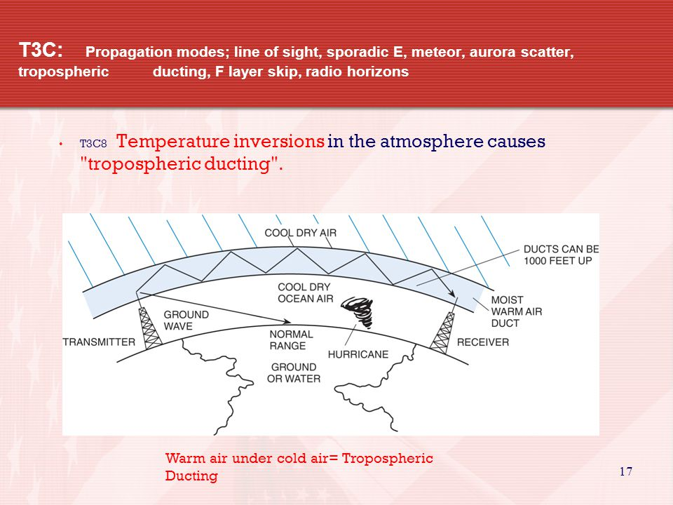 17 T3C: Propagation modes; line of sight, sporadic E, meteor, aurora scatter, tropospheric ducting, F layer skip, radio horizons T3C8 Temperature inversions in the atmosphere causes tropospheric ducting .
