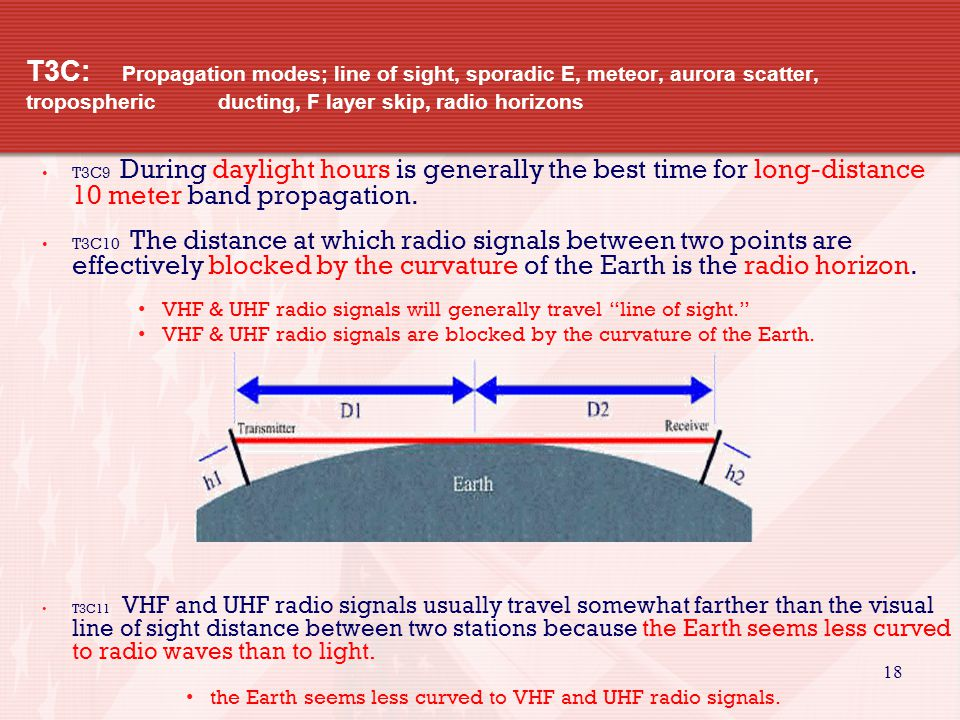 18 T3C: Propagation modes; line of sight, sporadic E, meteor, aurora scatter, tropospheric ducting, F layer skip, radio horizons T3C9 During daylight hours is generally the best time for long-distance 10 meter band propagation.