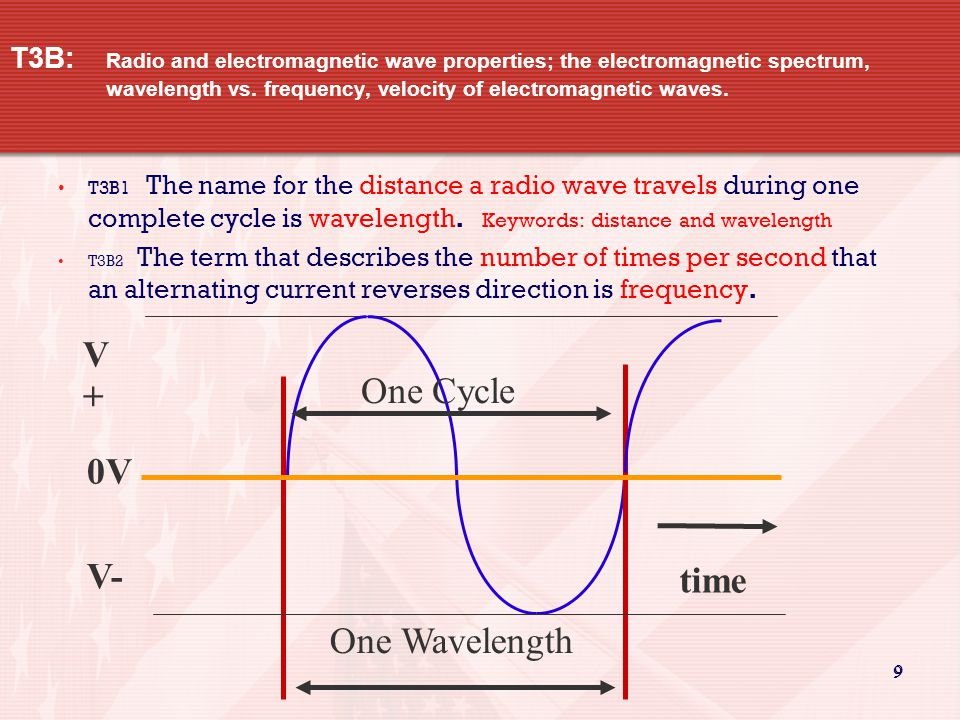 9 9 T3B: Radio and electromagnetic wave properties; the electromagnetic spectrum, wavelength vs.