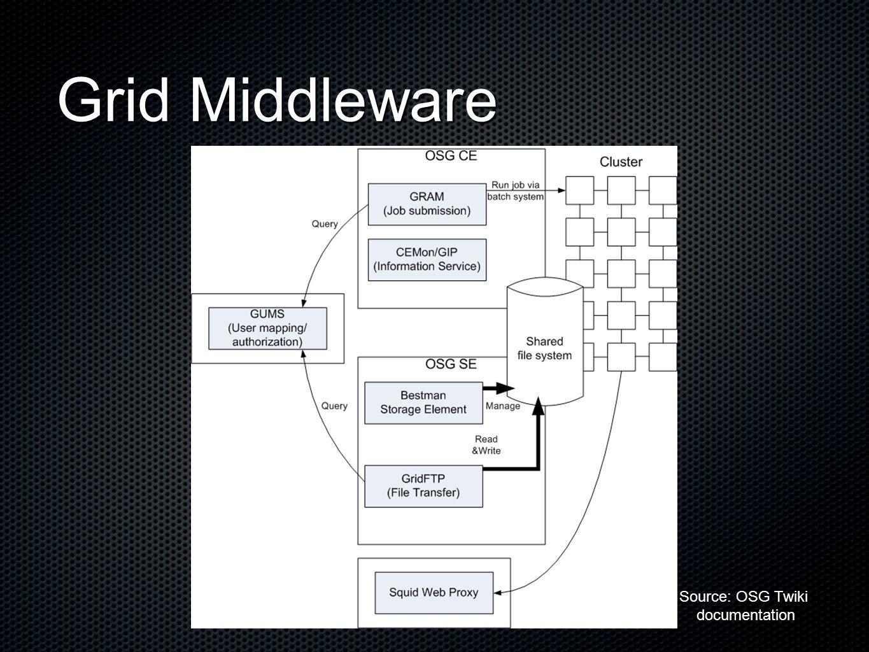 Grid Middleware Source: OSG Twiki documentation