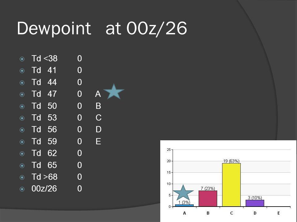 Dewpoint at 00z/26  Td <380  Td410  Td440  Td470 A  Td500 B  Td530 C  Td560 D  Td590 E  Td620  Td650  Td >680  00z/260