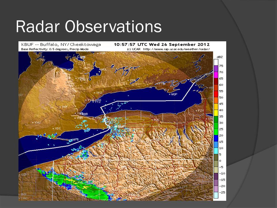 Radar Observations