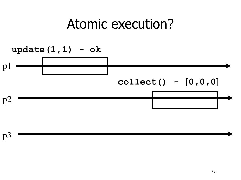 14 Atomic execution p1 p2 p3 update(1,1) - ok collect() -  0,0,0 
