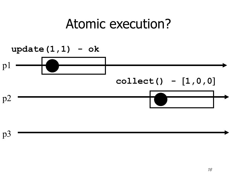 16 Atomic execution p1 p2 p3 update(1,1) - ok collect() -  1,0,0 