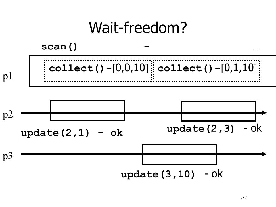 24 Wait-freedom? p1 p2 p3 scan() - … collect()-  0,0,10  update(3,10) - ok update(2,1) - ok collect()-  0,1,10  update(2,3) - ok
