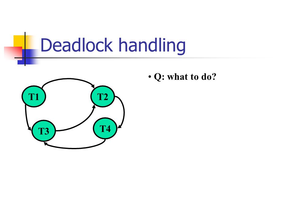 Deadlock handling T1T2 T3 T4 Q: what to do