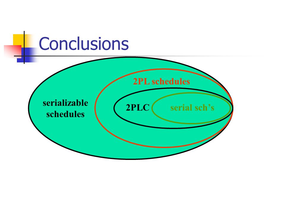 Conclusions serializable schedules 2PL schedules serializable schedules serial sch's2PLC