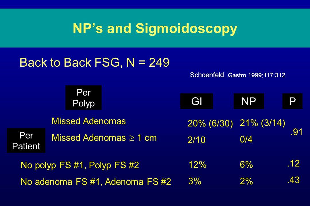 NP's and Sigmoidoscopy Back to Back FSG, N = 249 Per Polyp Missed Adenomas Missed Adenomas  1 cm Per Patient No polyp FS #1, Polyp FS #2 No adenoma FS #1, Adenoma FS #2 GI 20% (6/30) 2/10 21% (3/14) 0/4.91 NPP Schoenfeld.