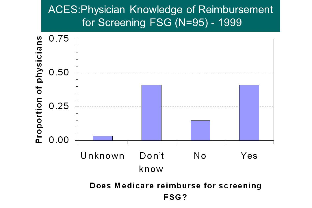 ACES:Physician Knowledge of Reimbursement for Screening FSG (N=95) - 1999