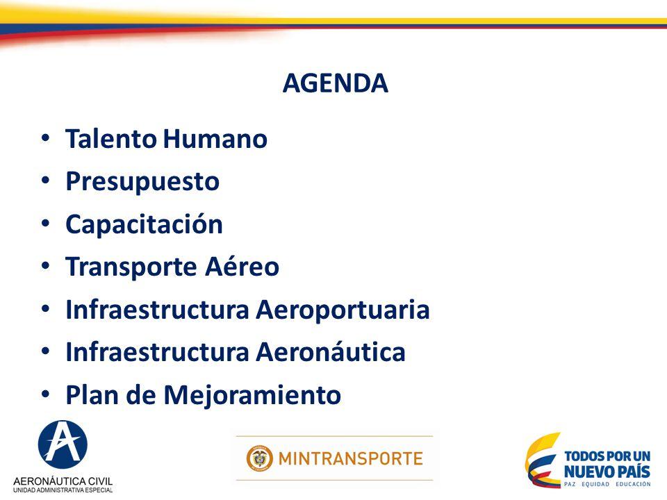 AGENDA Talento Humano Presupuesto Capacitación Transporte Aéreo Infraestructura Aeroportuaria Infraestructura Aeronáutica Plan de Mejoramiento