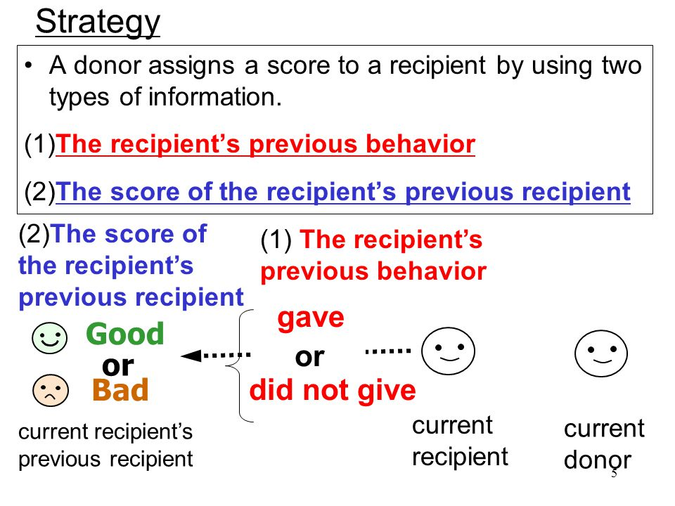 5 Strategy current donor current recipient A donor assigns a score to a recipient by using two types of information.