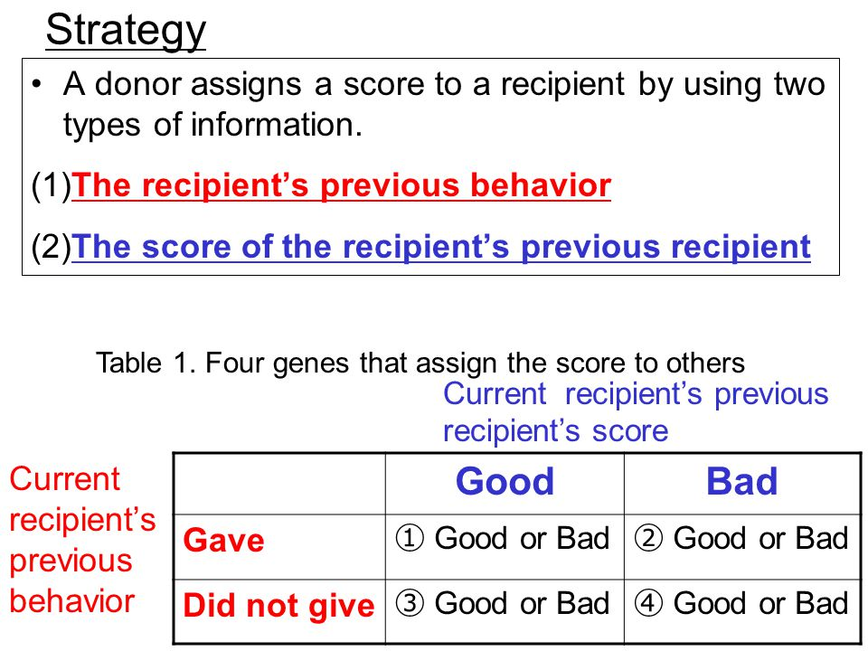 6 Strategy A donor assigns a score to a recipient by using two types of information.