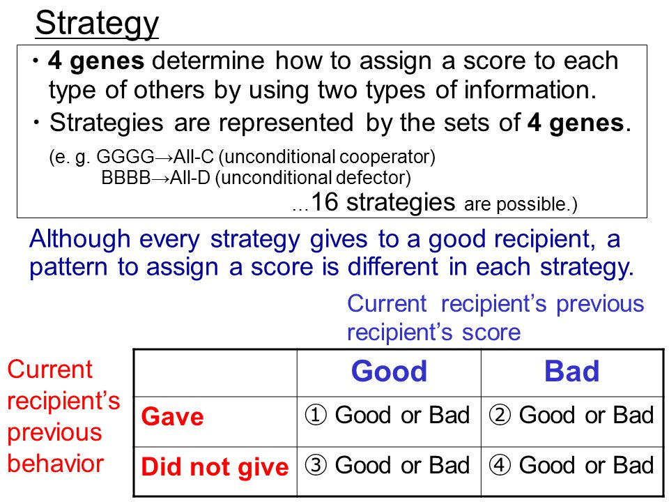 7 Strategy ・ 4 genes determine how to assign a score to each type of others by using two types of information.
