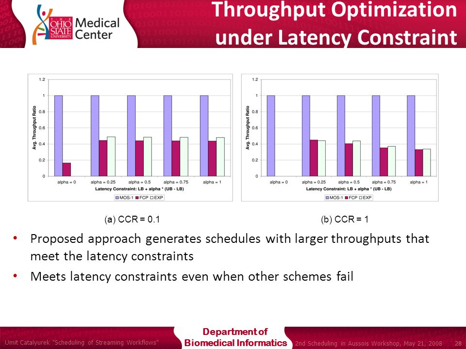 Department of Biomedical Informatics Umit Catalyurek Scheduling of Streaming Workflows 28 2nd Scheduling in Aussois Workshop, May 21, 2008 28 Throughput Optimization under Latency Constraint Proposed approach generates schedules with larger throughputs that meet the latency constraints Meets latency constraints even when other schemes fail (a) CCR = 0.1 (b) CCR = 1