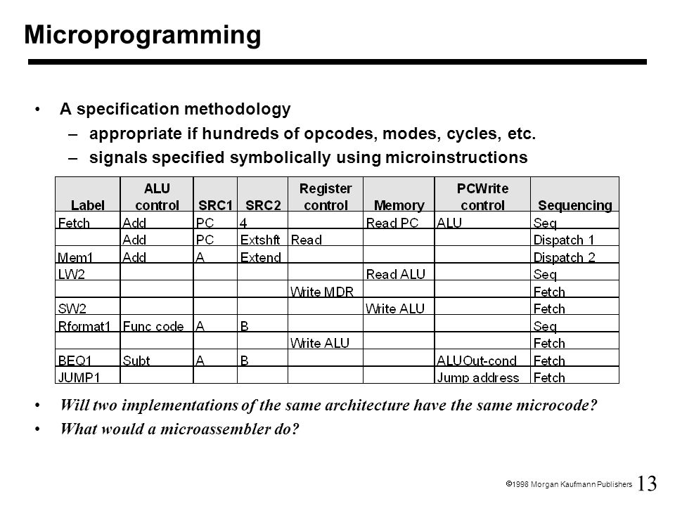 13  1998 Morgan Kaufmann Publishers A specification methodology –appropriate if hundreds of opcodes, modes, cycles, etc.