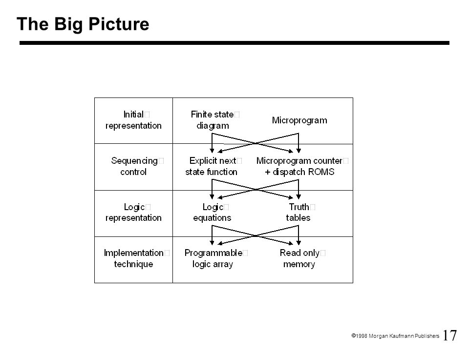 17  1998 Morgan Kaufmann Publishers The Big Picture