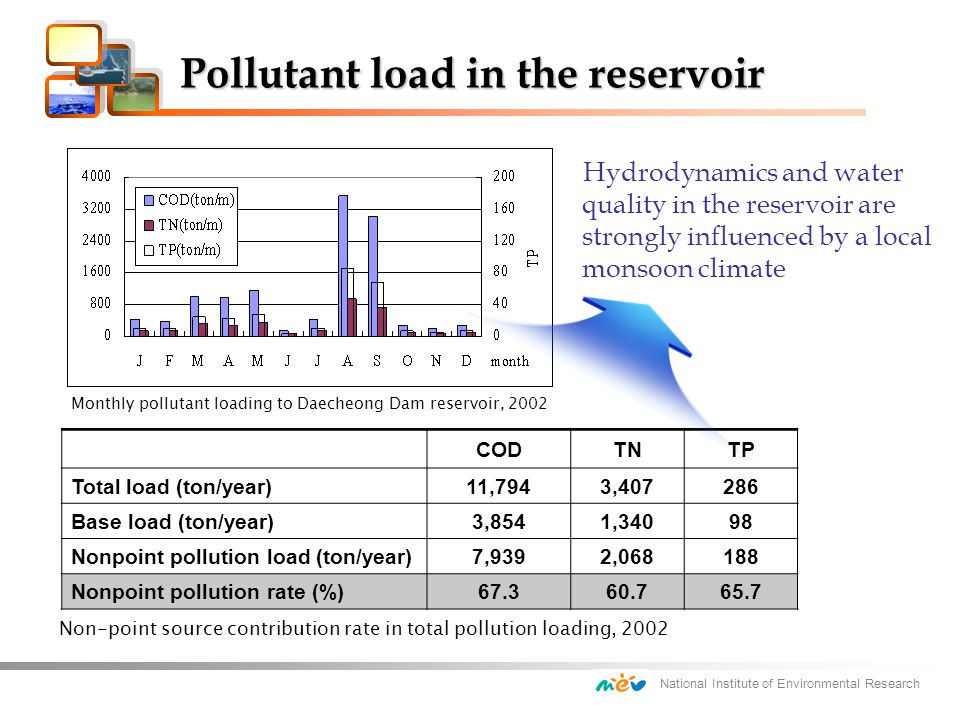 National Institute of Environmental Research CODTNTP Total load (ton/year)11,7943,407286 Base load (ton/year)3,8541,34098 Nonpoint pollution load (ton/year)7,9392,068188 Nonpoint pollution rate (%)67.360.765.7 Monthly pollutant loading to Daecheong Dam reservoir, 2002 Non-point source contribution rate in total pollution loading, 2002 Pollutant load in the reservoir Hydrodynamics and water quality in the reservoir are strongly influenced by a local monsoon climate