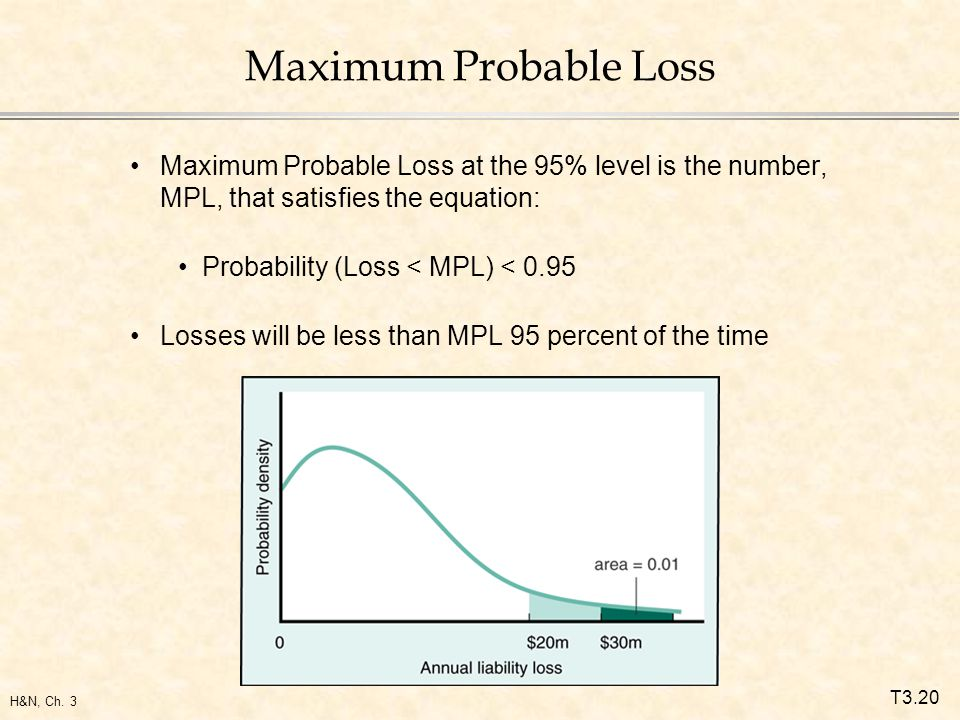 T3.20 H&N, Ch. 3 Maximum Probable Loss Maximum Probable Loss at the 95% level is the number, MPL, that satisfies the equation: Probability (Loss < MPL