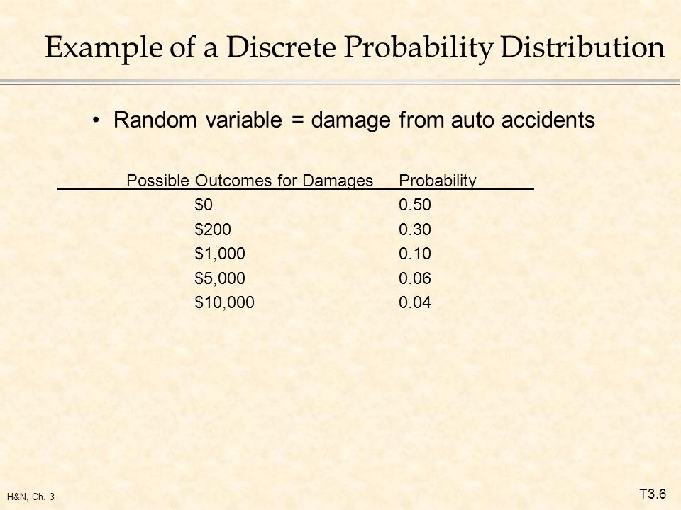 T3.6 H&N, Ch. 3 Example of a Discrete Probability Distribution Random variable = damage from auto accidents Possible Outcomes for DamagesProbability $