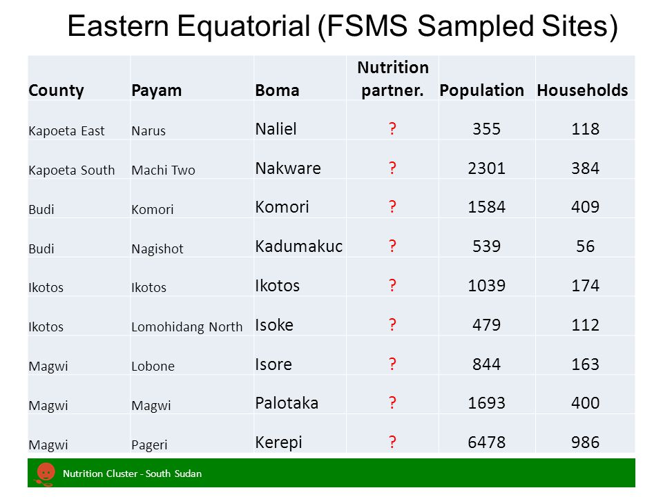 Nutrition Cluster - South Sudan Eastern Equatorial (FSMS Sampled Sites) CountyPayamBoma Nutrition partner.PopulationHouseholds Kapoeta EastNarus Naliel 355118 Kapoeta SouthMachi Two Nakware 2301384 BudiKomori 1584409 BudiNagishot Kadumakuc 53956 Ikotos 1039174 IkotosLomohidang North Isoke 479112 MagwiLobone Isore 844163 Magwi Palotaka 1693400 MagwiPageri Kerepi 6478986