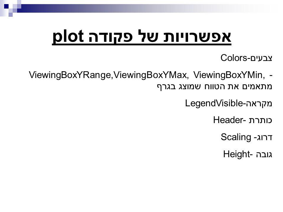 אפשרויות של פקודה plot צבעים Colors- ViewingBoxYRange,ViewingBoxYMax, ViewingBoxYMin, - מתאמים את הטווח שמוצג בגרף מקראהLegendVisible- כותרת -Header דרוג- Scaling גובה -Height