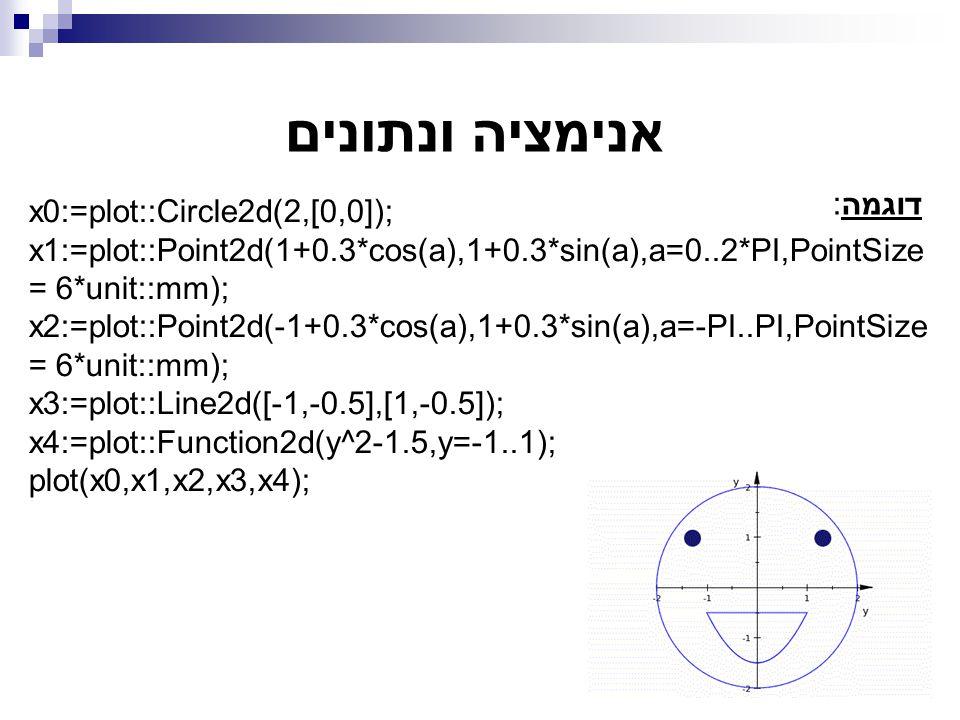אנימציה ונתונים דוגמה: x0:=plot::Circle2d(2,[0,0]); x1:=plot::Point2d(1+0.3*cos(a),1+0.3*sin(a),a=0..2*PI,PointSize = 6*unit::mm); x2:=plot::Point2d(-1+0.3*cos(a),1+0.3*sin(a),a=-PI..PI,PointSize = 6*unit::mm); x3:=plot::Line2d([-1,-0.5],[1,-0.5]); x4:=plot::Function2d(y^2-1.5,y=-1..1); plot(x0,x1,x2,x3,x4);