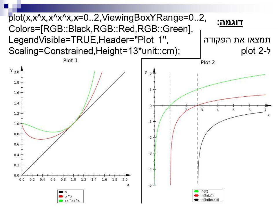 plot(x,x^x,x^x^x,x=0..2,ViewingBoxYRange=0..2, Colors=[RGB::Black,RGB::Red,RGB::Green], LegendVisible=TRUE,Header= Plot 1 , Scaling=Constrained,Height=13*unit::cm); דוגמה: תמצאו את הפקודה לplot 2-
