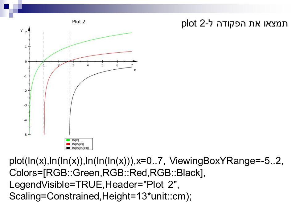 plot(ln(x),ln(ln(x)),ln(ln(ln(x))),x=0..7, ViewingBoxYRange=-5..2, Colors=[RGB::Green,RGB::Red,RGB::Black], LegendVisible=TRUE,Header= Plot 2 , Scaling=Constrained,Height=13*unit::cm);