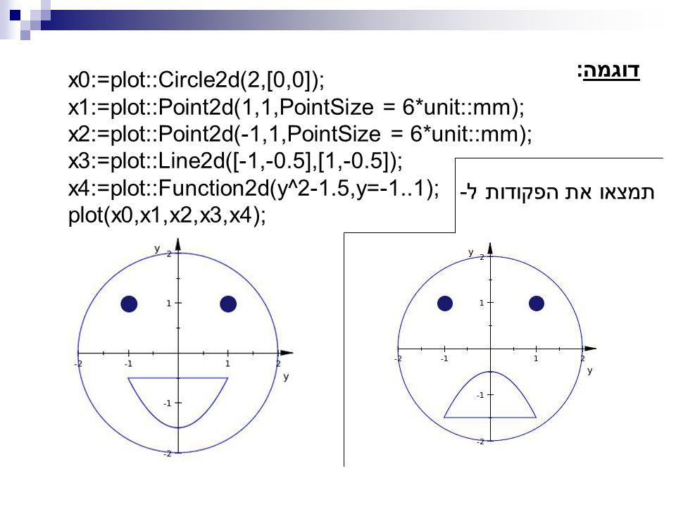 דוגמה: x0:=plot::Circle2d(2,[0,0]); x1:=plot::Point2d(1,1,PointSize = 6*unit::mm); x2:=plot::Point2d(-1,1,PointSize = 6*unit::mm); x3:=plot::Line2d([-1,-0.5],[1,-0.5]); x4:=plot::Function2d(y^2-1.5,y=-1..1); plot(x0,x1,x2,x3,x4); תמצאו את הפקודות ל-