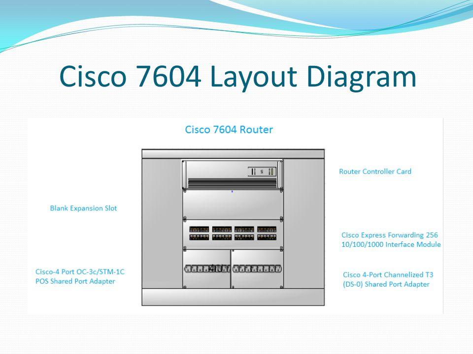Cisco 7604 Layout Diagram