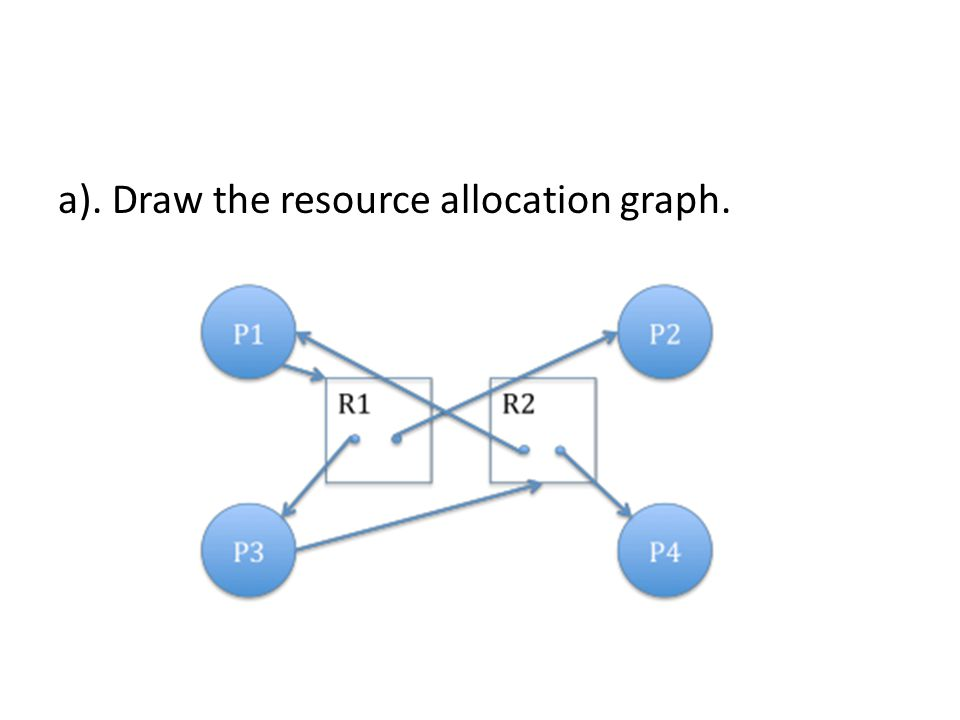 a). Draw the resource allocation graph.