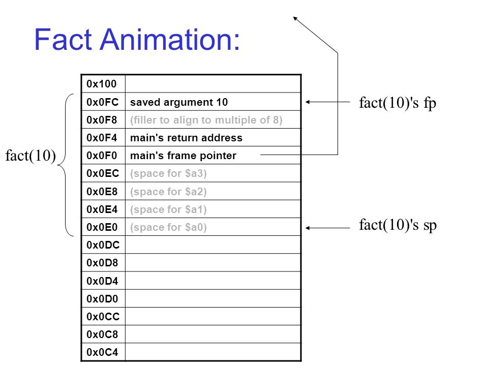Fact Animation: 0x100 0x0FCsaved argument 10 0x0F8(filler to align to multiple of 8) 0x0F4main s return address 0x0F0main s frame pointer 0x0EC(space for $a3) 0x0E8(space for $a2) 0x0E4(space for $a1) 0x0E0(space for $a0) 0x0DC 0x0D8 0x0D4 0x0D0 0x0CC 0x0C8 0x0C4 fact(10) s sp fact(10) s fp fact(10)