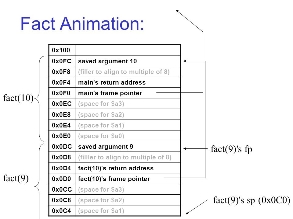 Fact Animation: 0x100 0x0FCsaved argument 10 0x0F8(filler to align to multiple of 8) 0x0F4main s return address 0x0F0main s frame pointer 0x0EC(space for $a3) 0x0E8(space for $a2) 0x0E4(space for $a1) 0x0E0(space for $a0) 0x0DCsaved argument 9 0x0D8(filller to align to multiple of 8) 0x0D4fact(10) s return address 0x0D0fact(10) s frame pointer 0x0CC(space for $a3) 0x0C8(space for $a2) 0x0C4(space for $a1) fact(9) s sp (0x0C0) fact(9) s fp fact(10) fact(9)