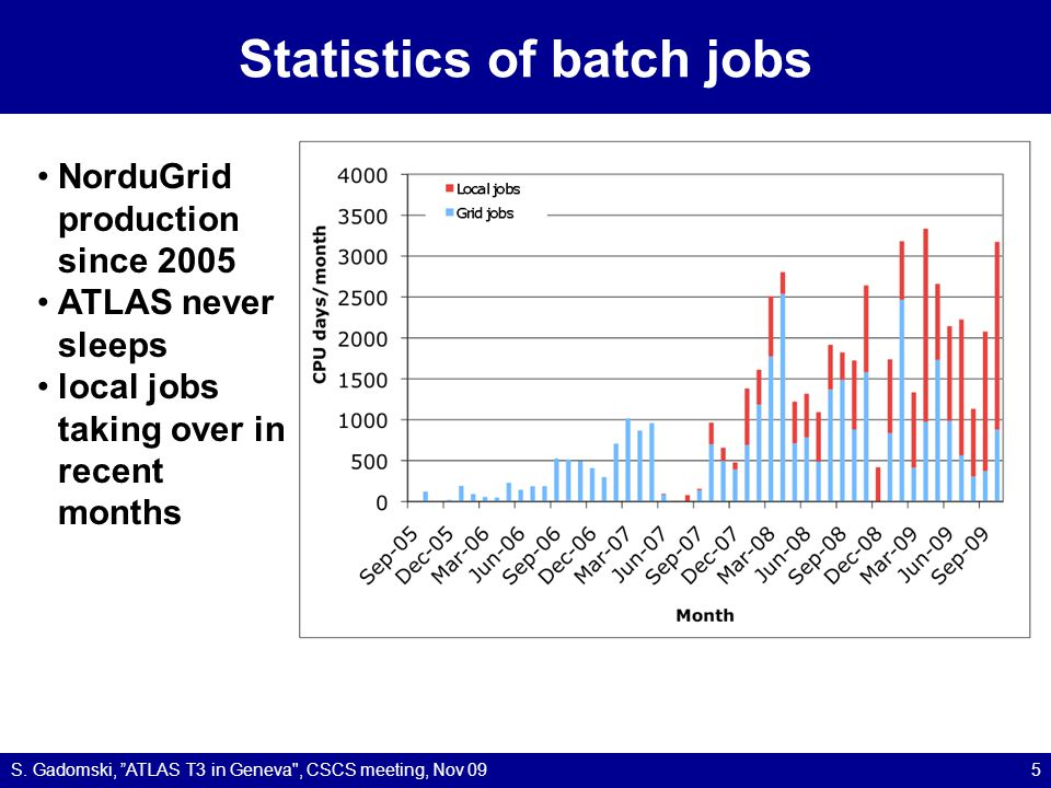 Statistics of batch jobs S.