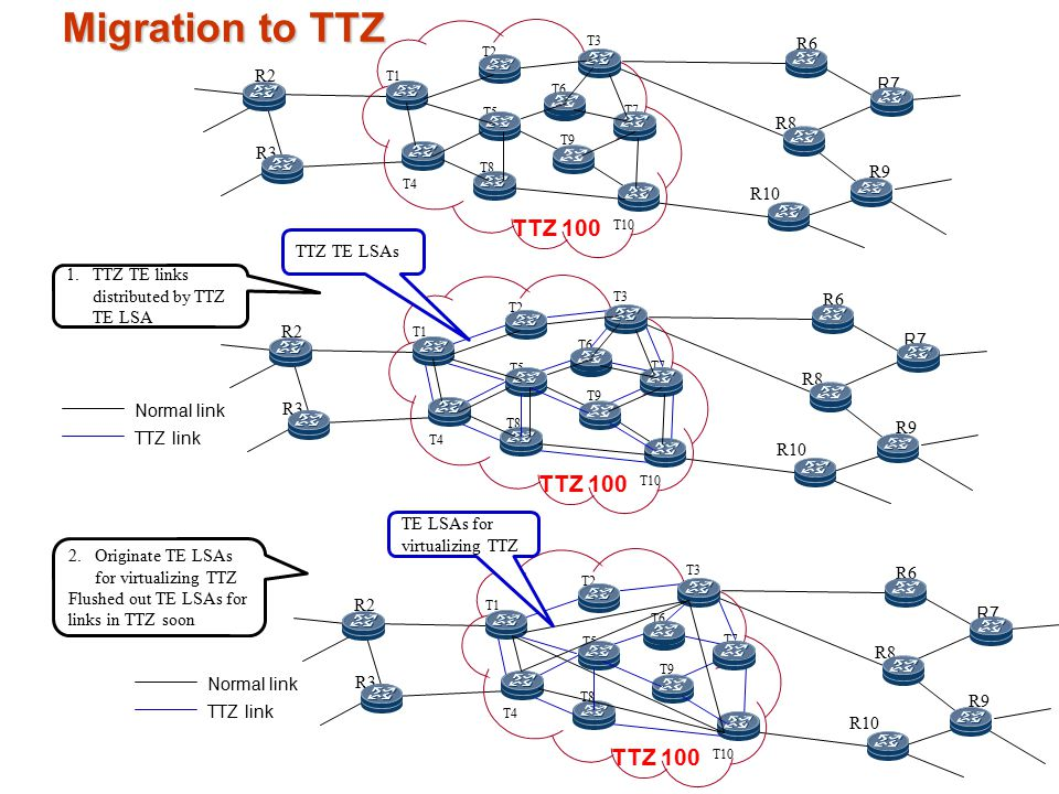 Migration to TTZ R6 R7 R8 R10 R9 R2 R3 T4 T2 T5 T8 T3 T9 T10 T1 T7 T6 TTZ 100 Normal link TTZ link R6 R7 R8 R10 R9 R2 R3 T4 T2 T5 T8 T3 T9 T10 T1 T7 T6 TTZ 100 Normal link TTZ link R6 R7 R8 R10 R9 R2 R3 T4 T2 T5 T8 T3 T9 T10 T1 T7 T6 TTZ 100 TTZ TE LSAs TE LSAs for virtualizing TTZ 1.TTZ TE links distributed by TTZ TE LSA 2.Originate TE LSAs for virtualizing TTZ Flushed out TE LSAs for links in TTZ soon