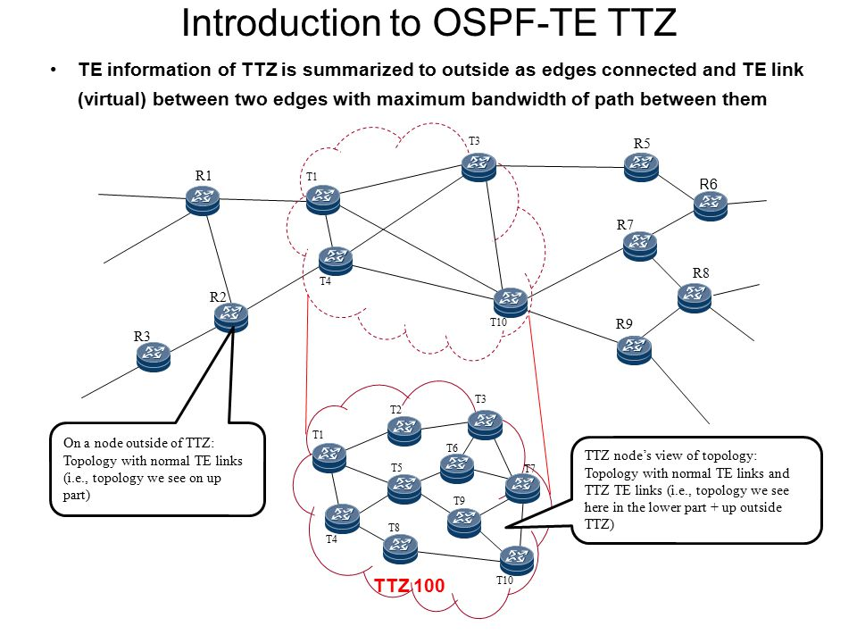 Introduction to OSPF-TE TTZ TE information of TTZ is summarized to outside as edges connected and TE link (virtual) between two edges with maximum ban